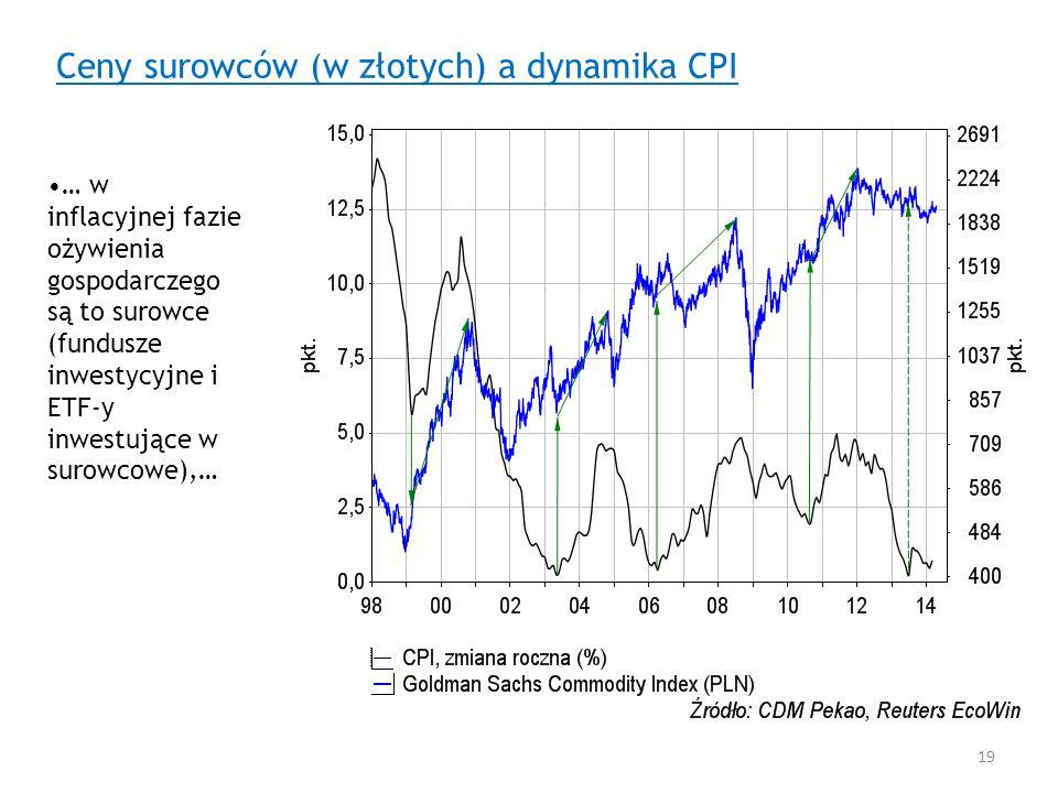 Ceny surowców (w złotych) a dynamika CPI