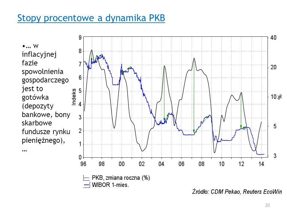 Stopy procentowe a dynamika PKB