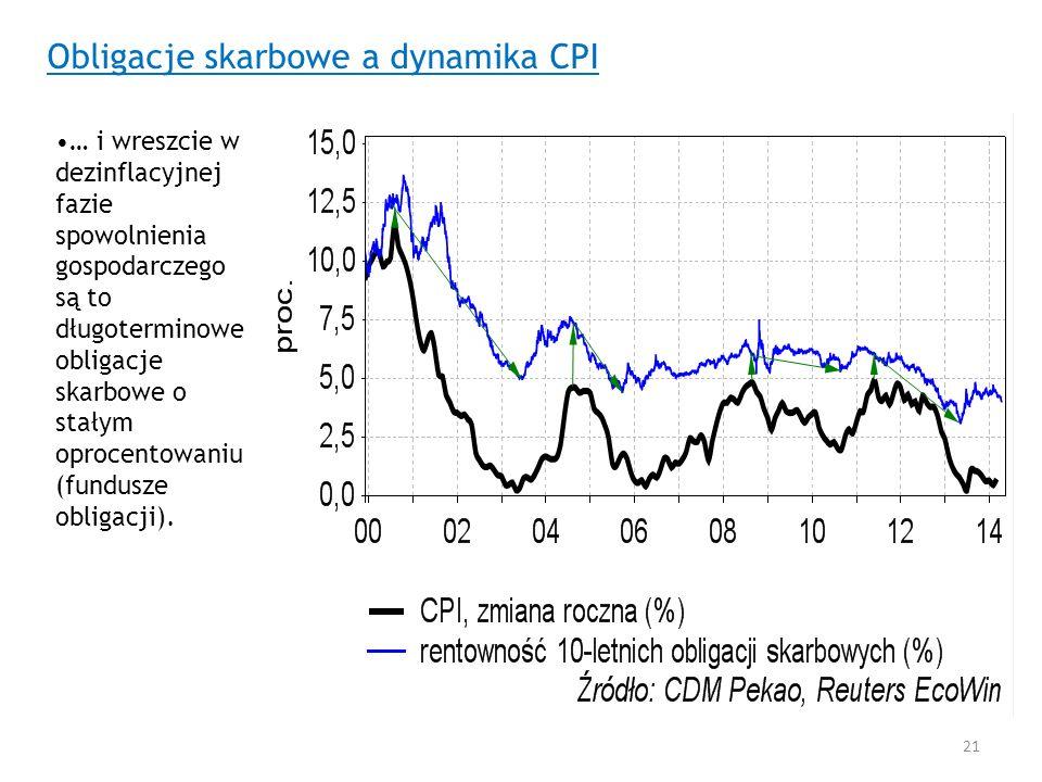 Obligacje skarbowe a dynamika CPI