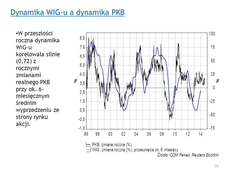 Dynamika WIG-u a dynamika PKB
