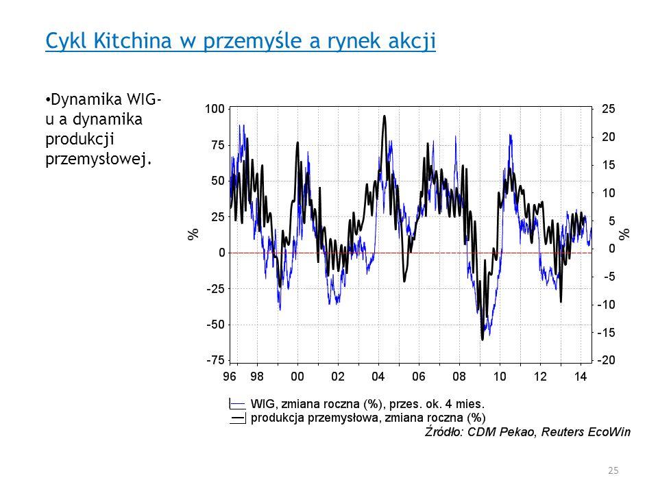 Cykl Kitchina w przemyśle a rynek akcji