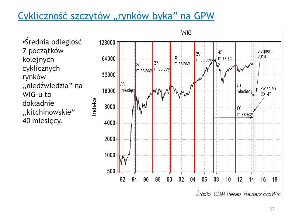 """Cykliczność szczytów """"rynków byka na GPW"""