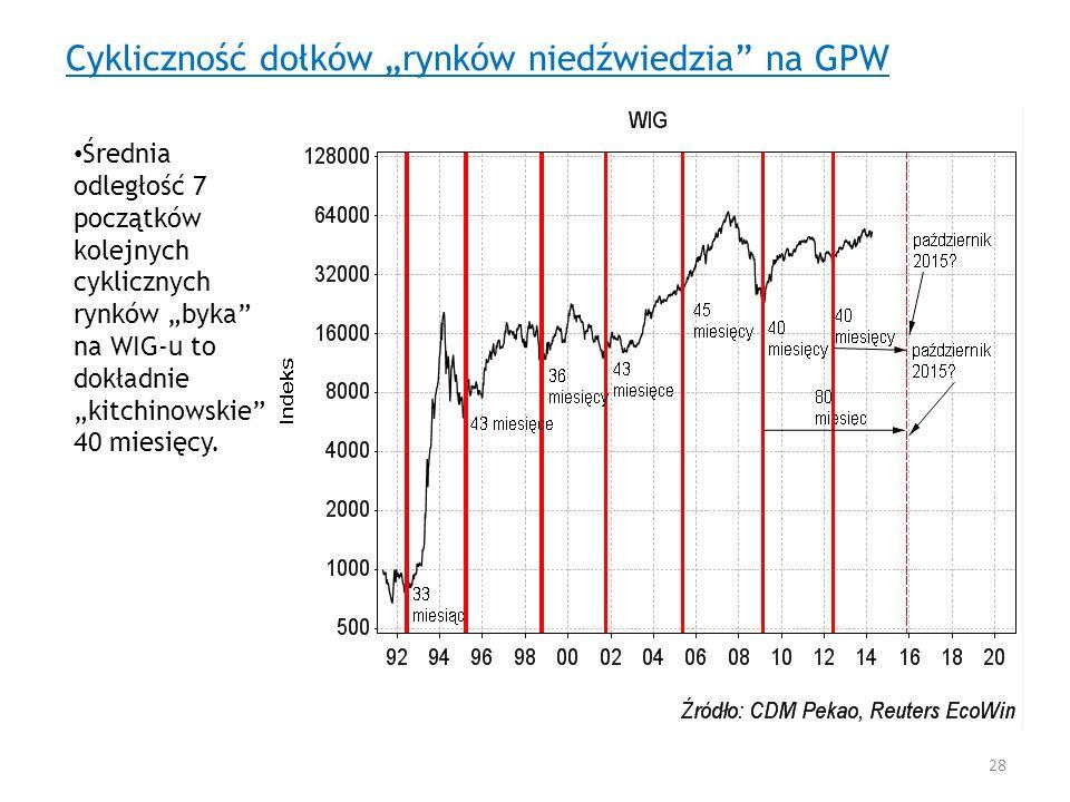 """Cykliczność dołków """"rynków niedźwiedzia na GPW"""