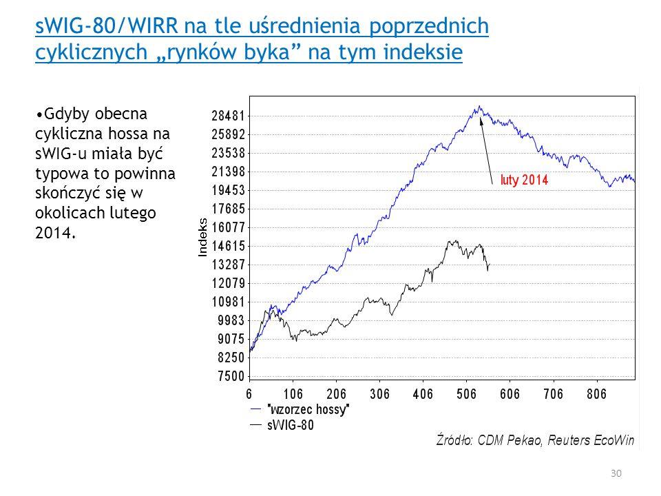 """sWIG-80/WIRR na tle uśrednienia poprzednich cyklicznych """"rynków byka na tym indeksie"""