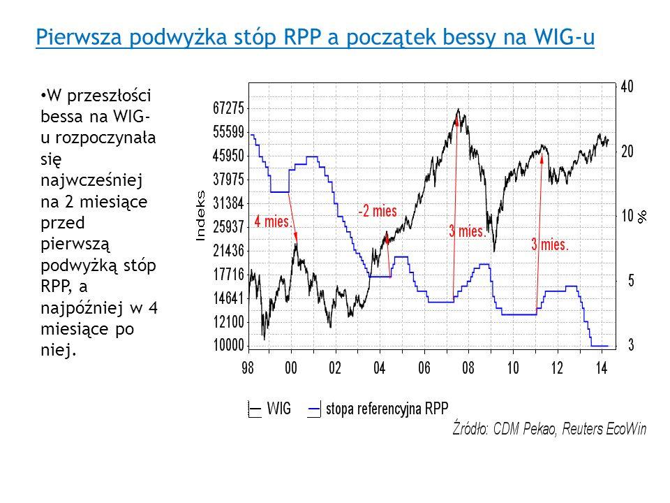 Pierwsza podwyżka stóp RPP a początek bessy na WIG-u