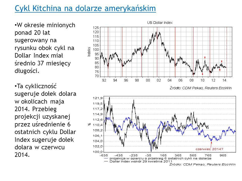 Cykl Kitchina na dolarze amerykańskim