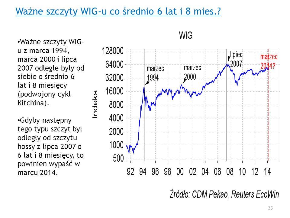 Ważne szczyty WIG-u co średnio 6 lat i 8 mies.