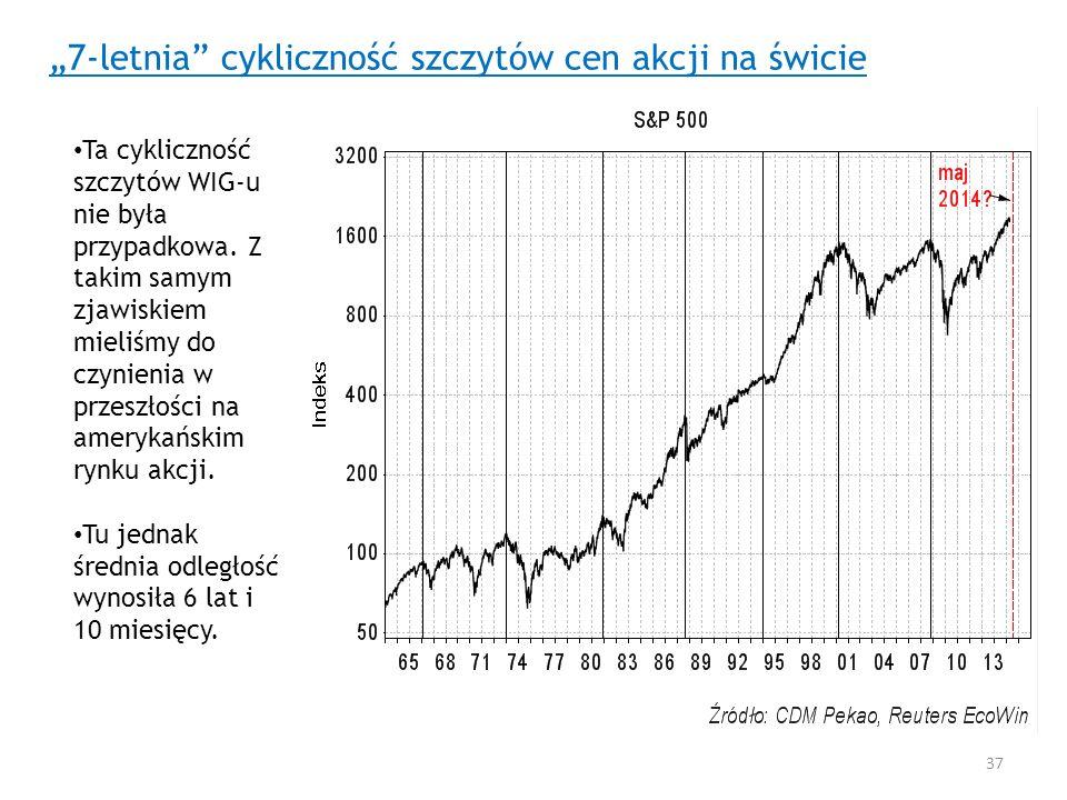 """""""7-letnia cykliczność szczytów cen akcji na świcie"""