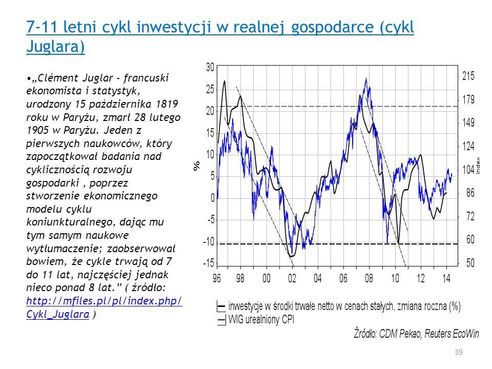 7-11 letni cykl inwestycji w realnej gospodarce (cykl Juglara)
