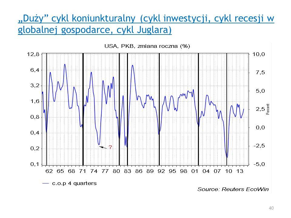 """""""Duży cykl koniunkturalny (cykl inwestycji, cykl recesji w globalnej gospodarce, cykl Juglara)"""