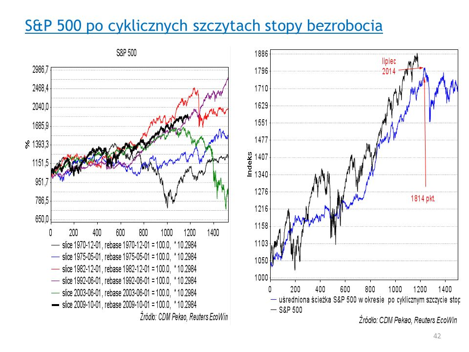 S&P 500 po cyklicznych szczytach stopy bezrobocia