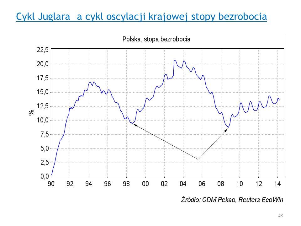Cykl Juglara a cykl oscylacji krajowej stopy bezrobocia