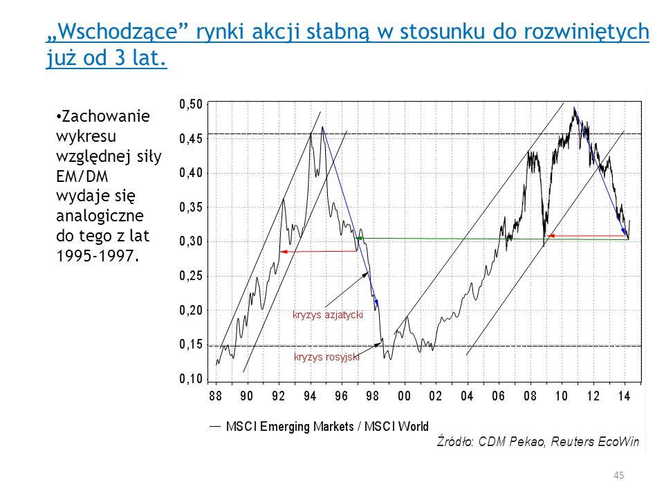 """""""Wschodzące rynki akcji słabną w stosunku do rozwiniętych już od 3 lat."""