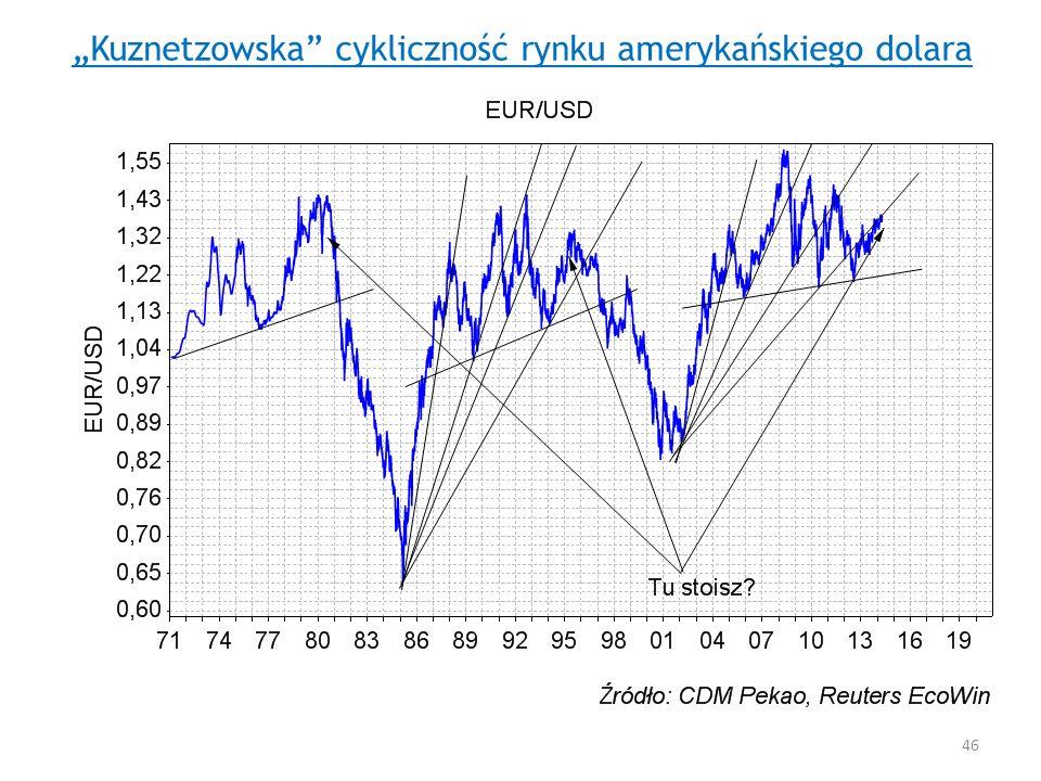 """""""Kuznetzowska cykliczność rynku amerykańskiego dolara"""