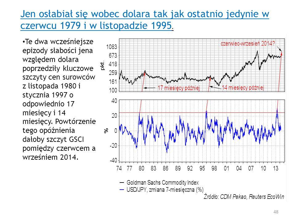 Jen osłabiał się wobec dolara tak jak ostatnio jedynie w czerwcu 1979 i w listopadzie 1995.