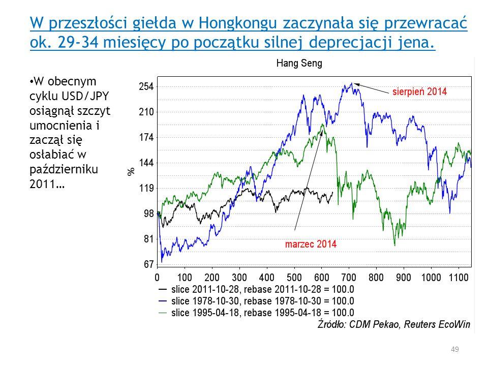 W przeszłości giełda w Hongkongu zaczynała się przewracać ok