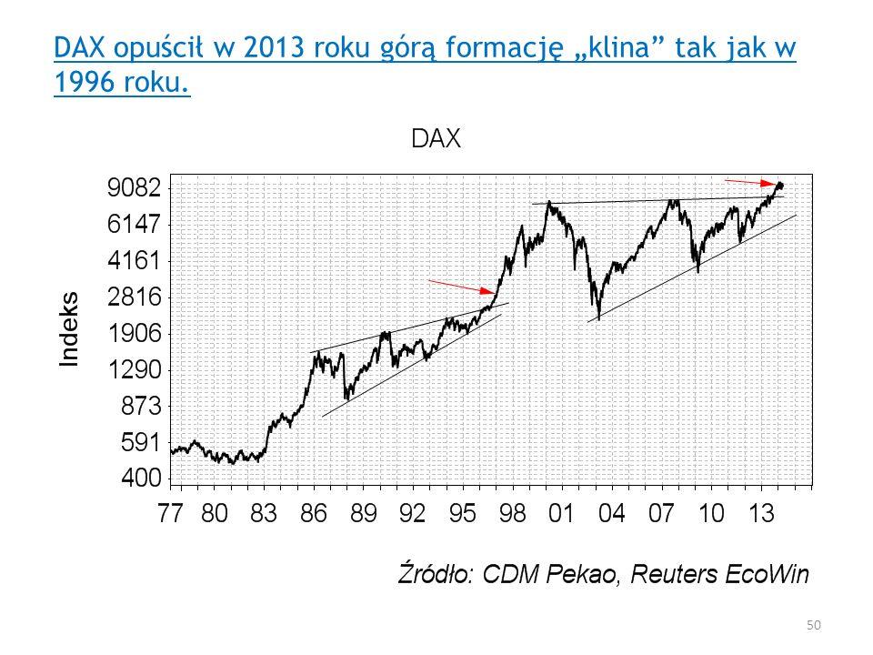 """DAX opuścił w 2013 roku górą formację """"klina tak jak w 1996 roku."""