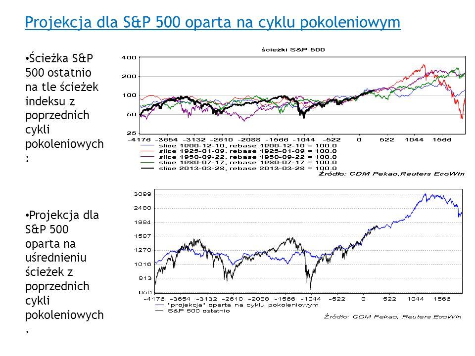 Projekcja dla S&P 500 oparta na cyklu pokoleniowym