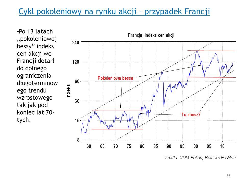 Cykl pokoleniowy na rynku akcji – przypadek Francji