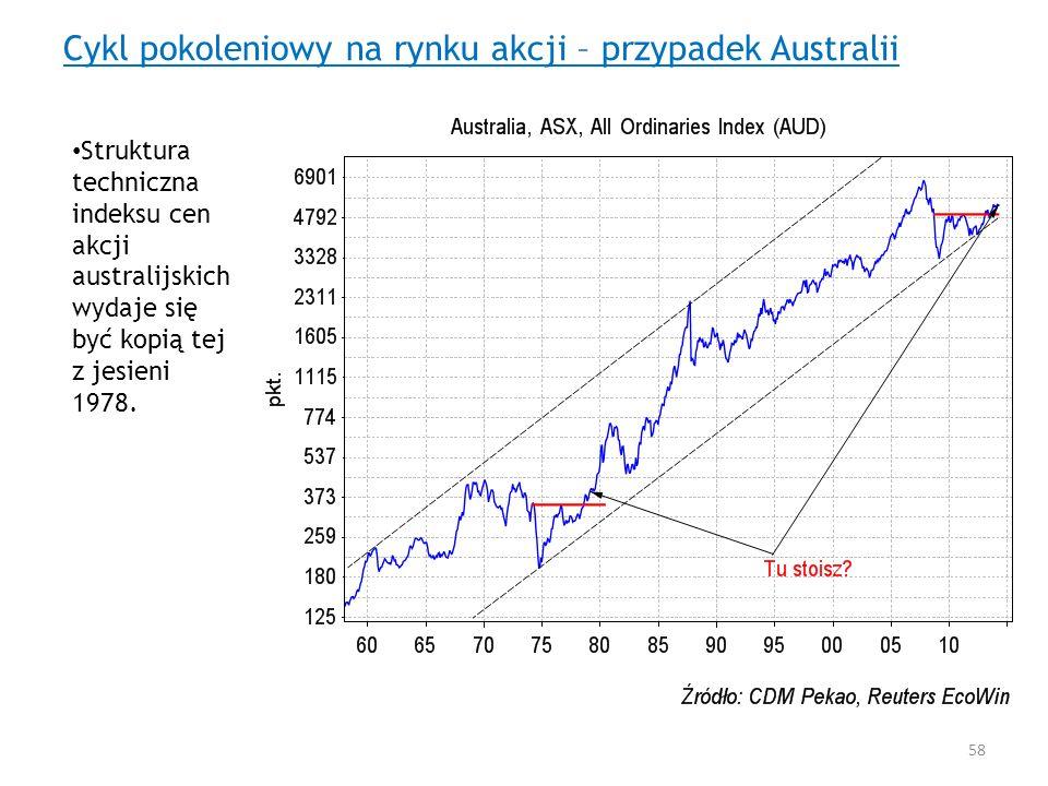 Cykl pokoleniowy na rynku akcji – przypadek Australii