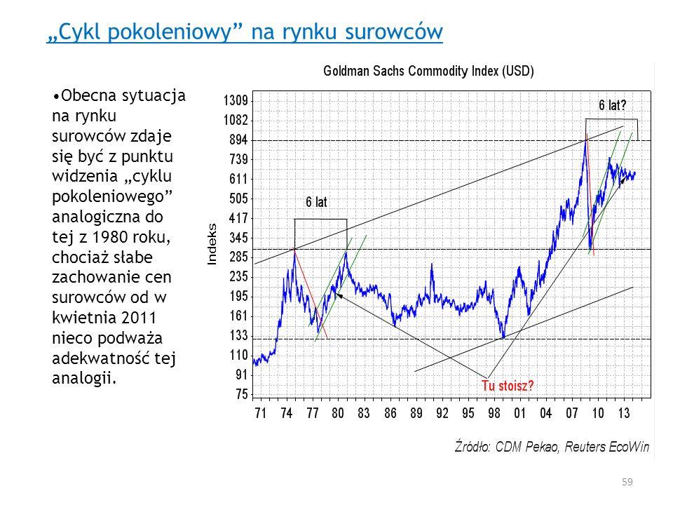 """""""Cykl pokoleniowy na rynku surowców"""