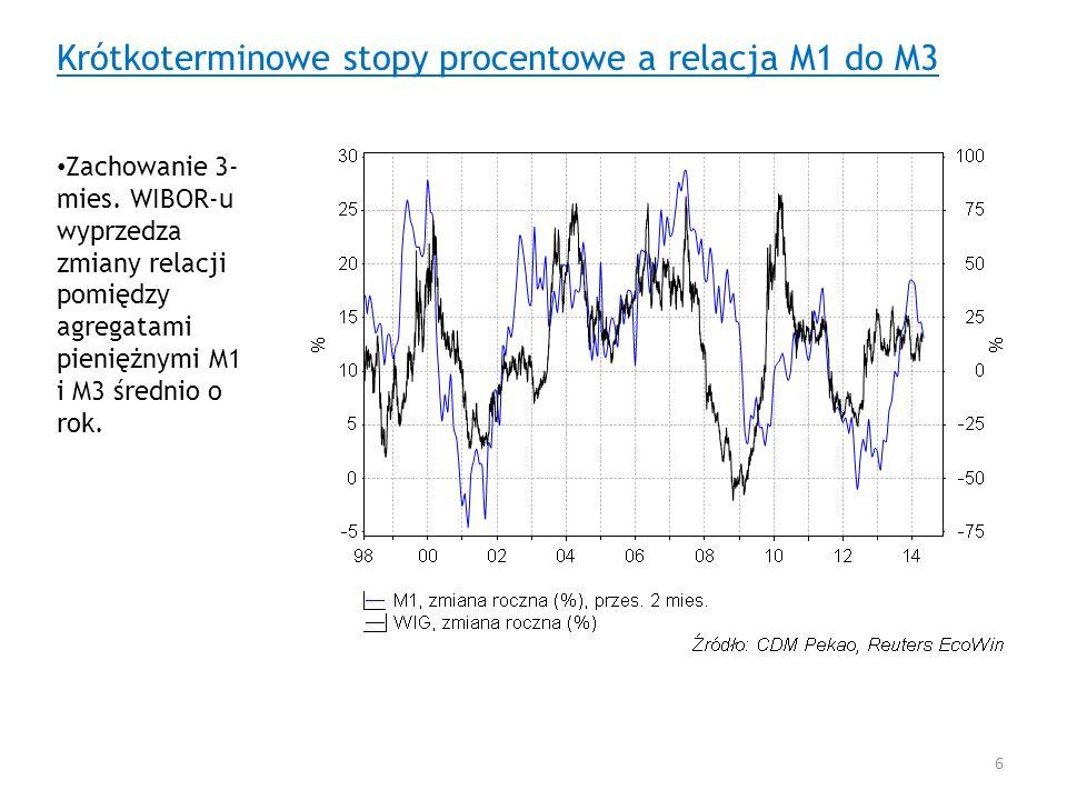 Krótkoterminowe stopy procentowe a relacja M1 do M3