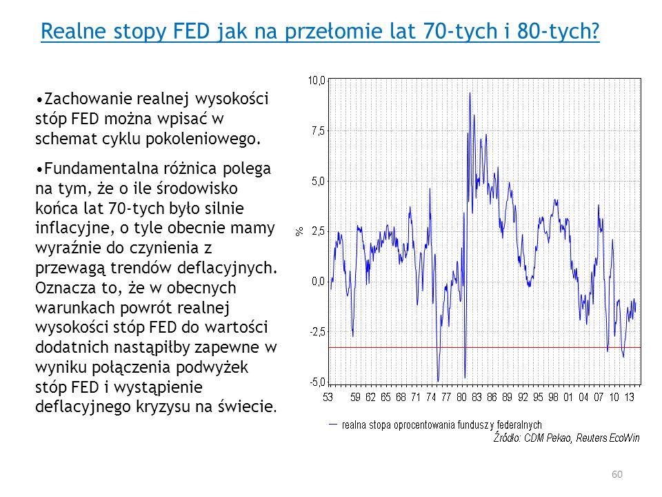 Realne stopy FED jak na przełomie lat 70-tych i 80-tych