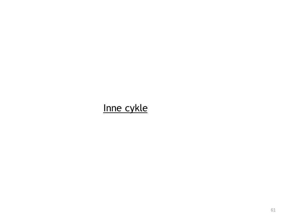 Inne cykle
