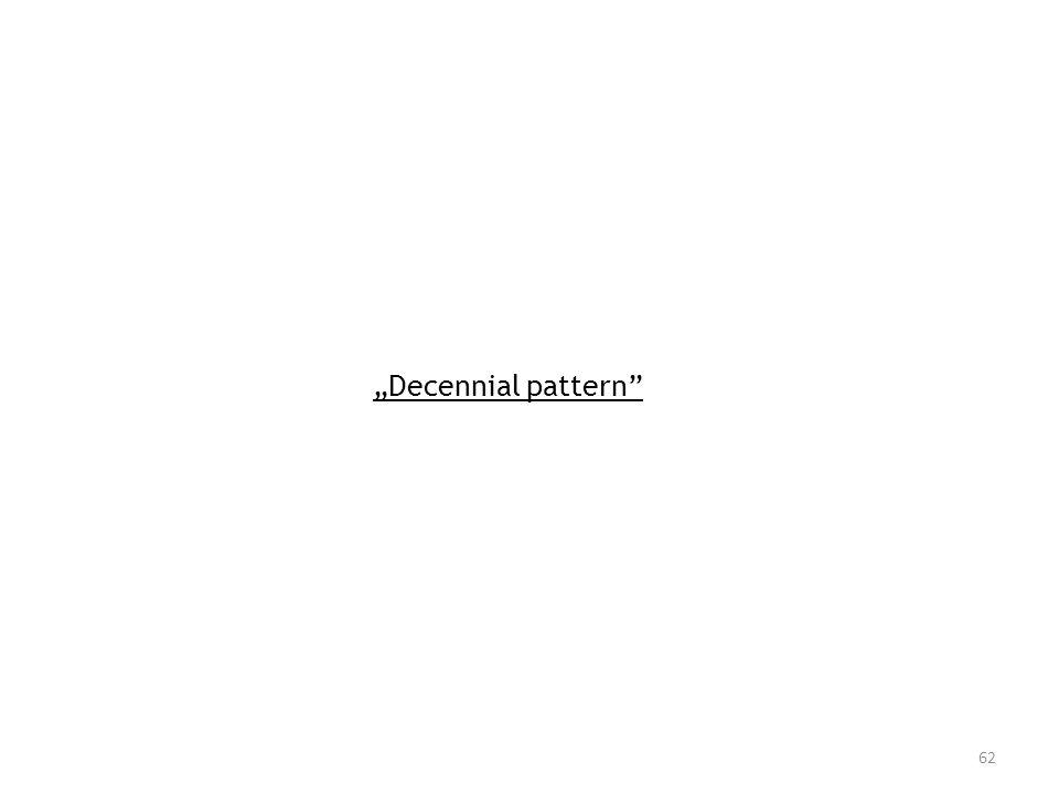 """Decennial pattern"