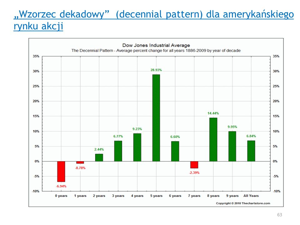 """""""Wzorzec dekadowy (decennial pattern) dla amerykańskiego rynku akcji"""