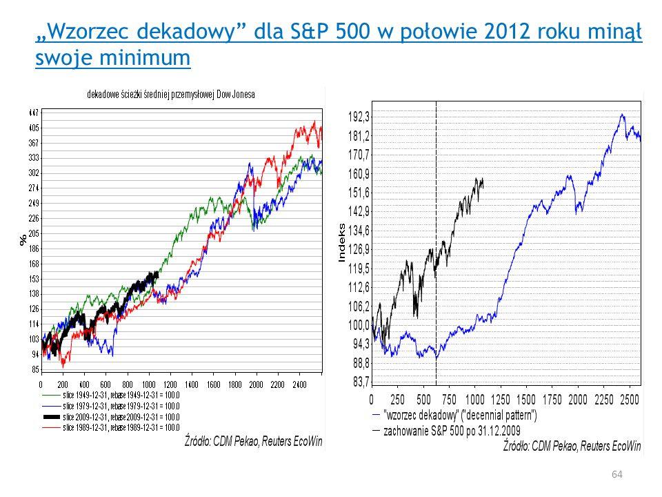 """""""Wzorzec dekadowy dla S&P 500 w połowie 2012 roku minął swoje minimum"""