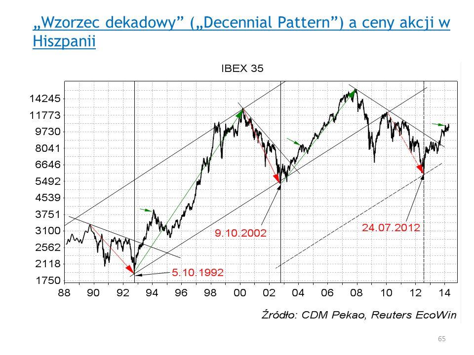 """""""Wzorzec dekadowy (""""Decennial Pattern ) a ceny akcji w Hiszpanii"""