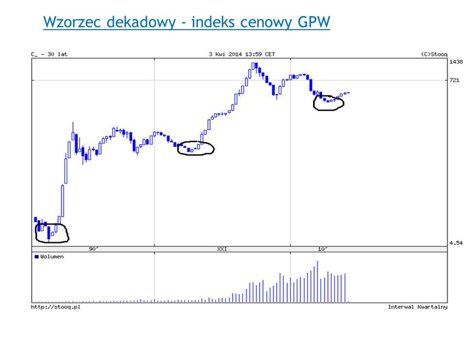 Wzorzec dekadowy - indeks cenowy GPW