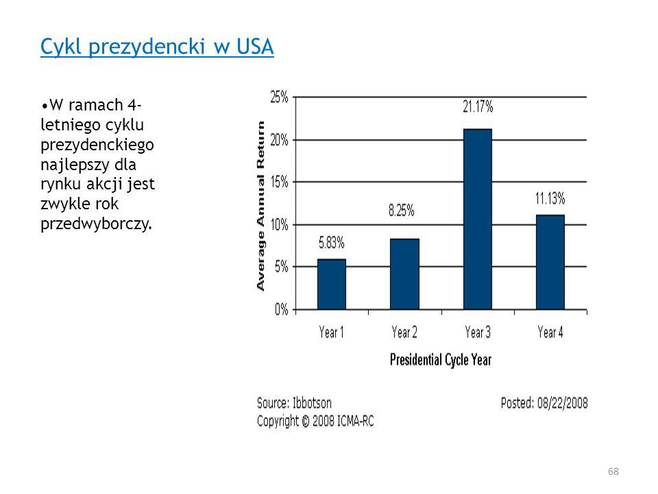 Cykl prezydencki w USA W ramach 4-letniego cyklu prezydenckiego najlepszy dla rynku akcji jest zwykle rok przedwyborczy.