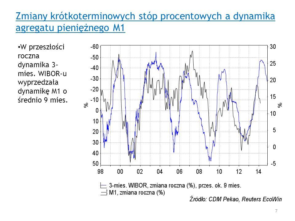 Zmiany krótkoterminowych stóp procentowych a dynamika agregatu pieniężnego M1