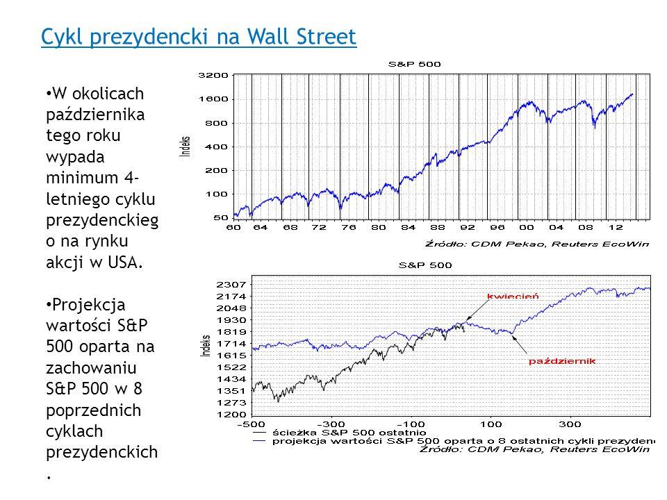 Cykl prezydencki na Wall Street