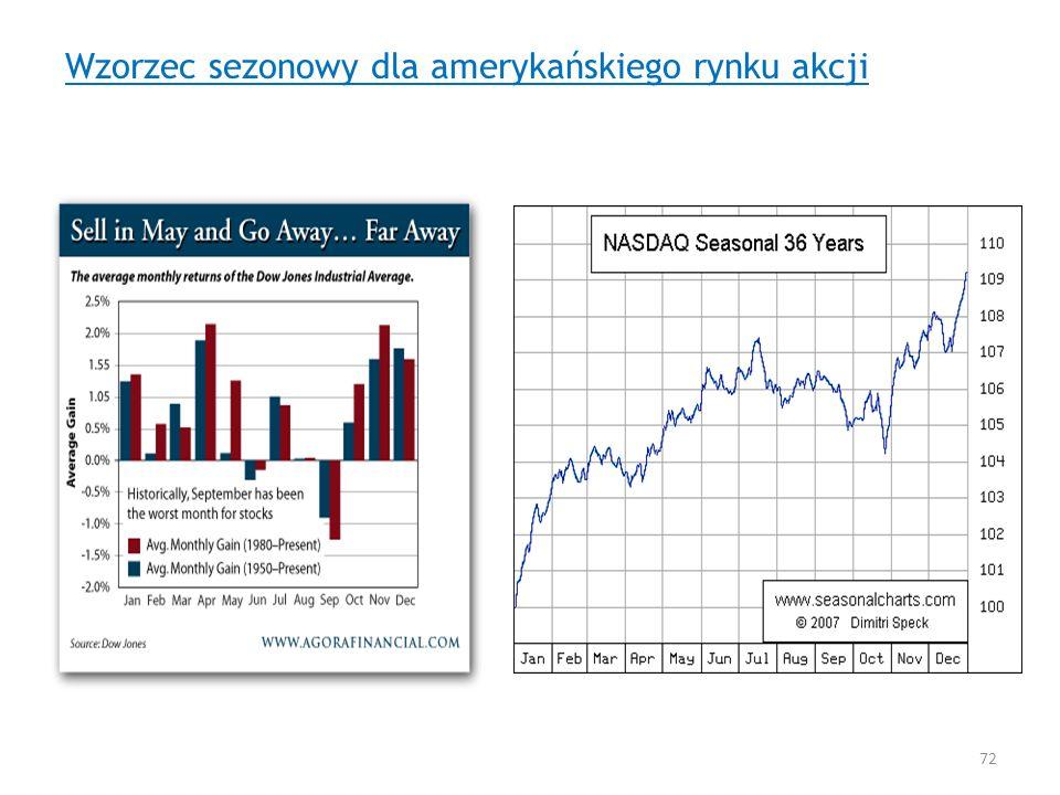 Wzorzec sezonowy dla amerykańskiego rynku akcji