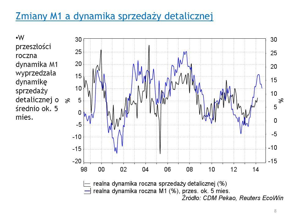 Zmiany M1 a dynamika sprzedaży detalicznej