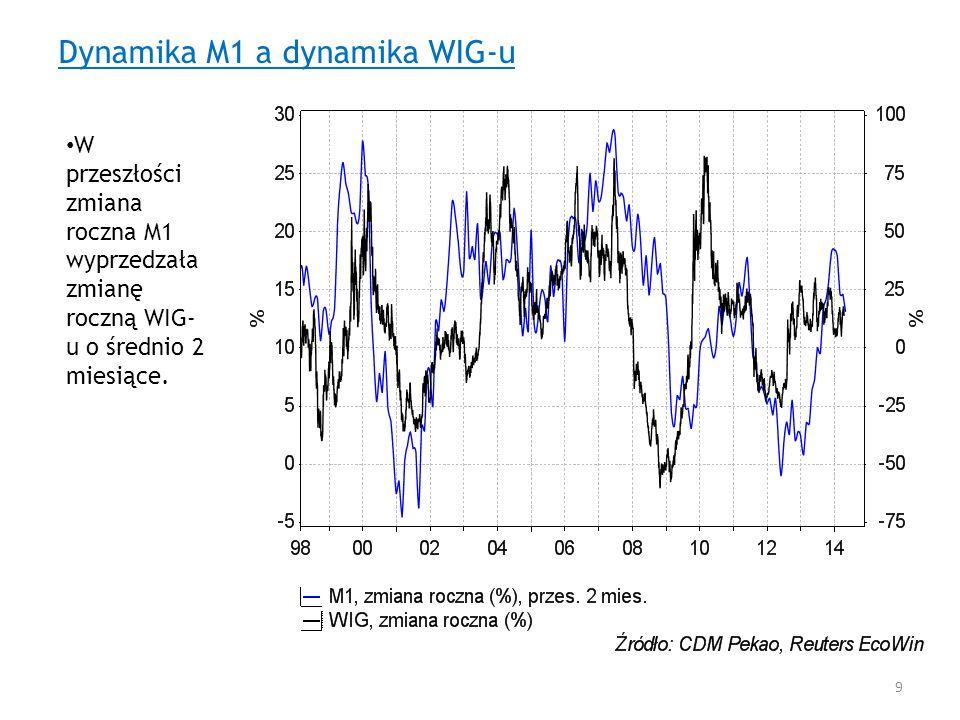 Dynamika M1 a dynamika WIG-u