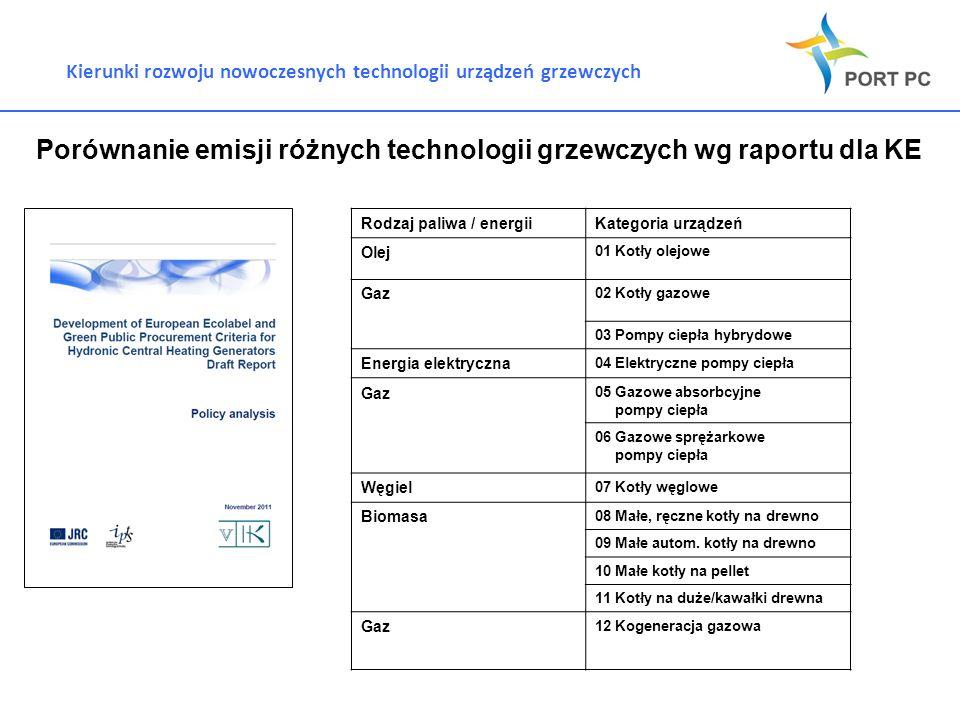 Porównanie emisji różnych technologii grzewczych wg raportu dla KE