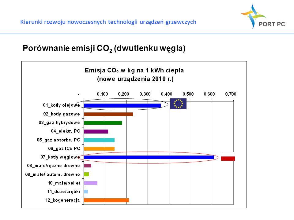 Porównanie emisji CO2 (dwutlenku węgla)