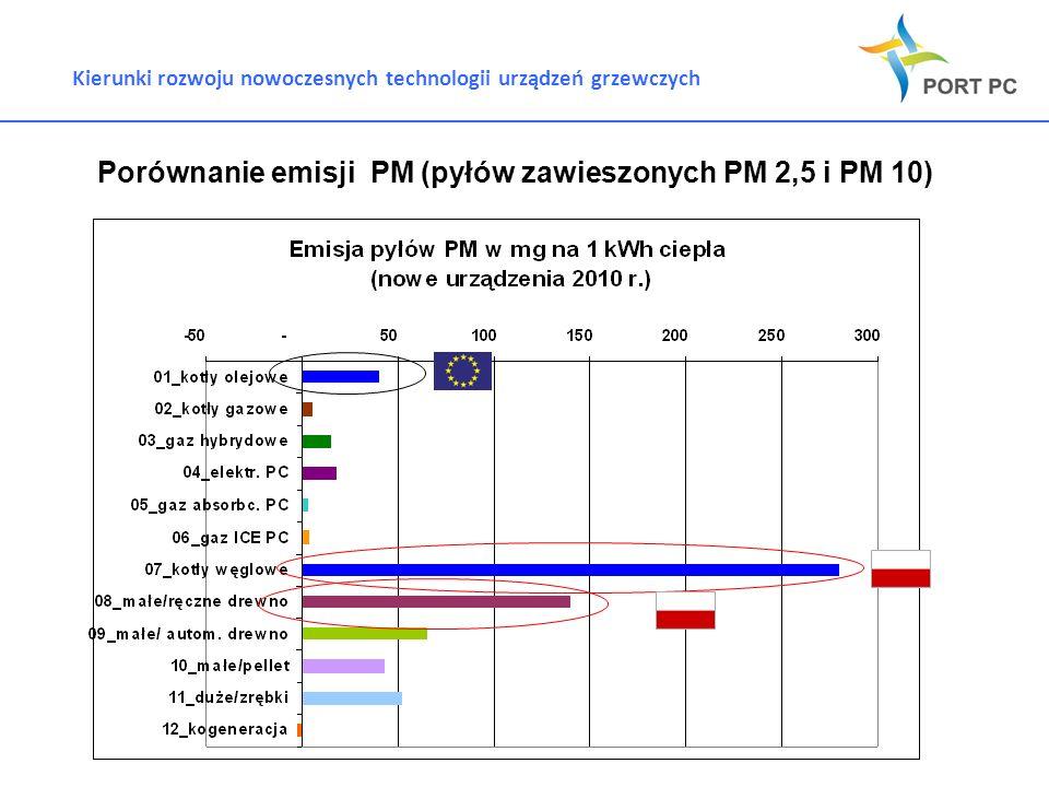 Porównanie emisji PM (pyłów zawieszonych PM 2,5 i PM 10)