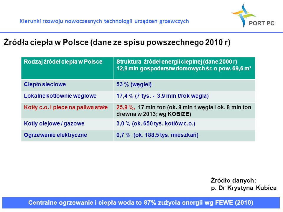 Źródła ciepła w Polsce (dane ze spisu powszechnego 2010 r)