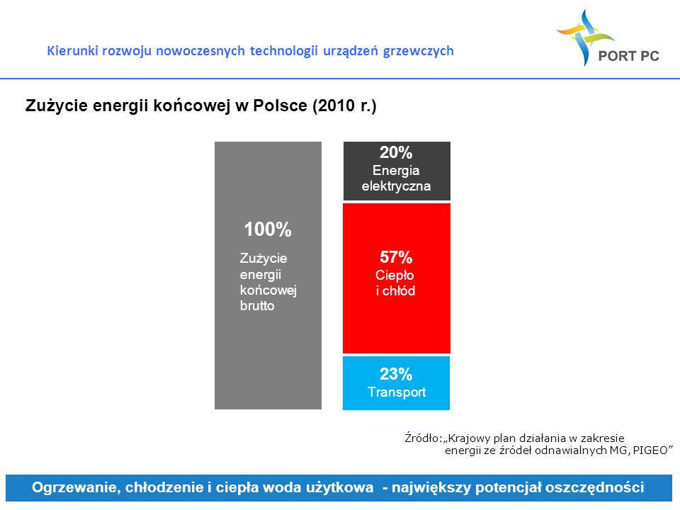 Zużycie energii końcowej w Polsce (2010 r.)