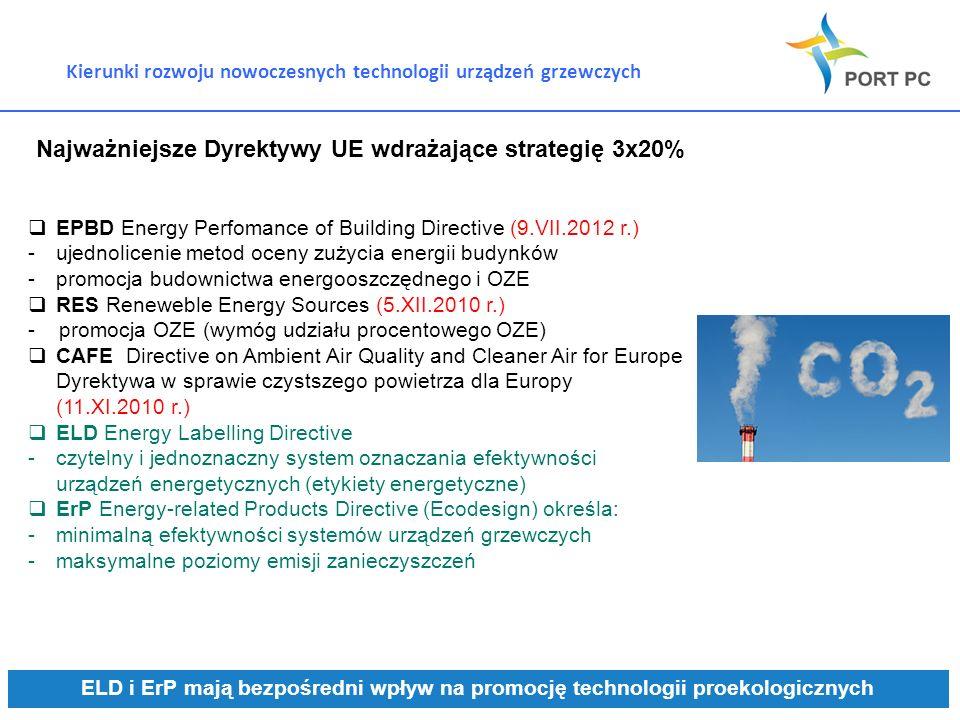 Najważniejsze Dyrektywy UE wdrażające strategię 3x20%