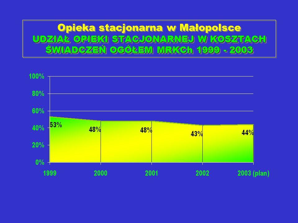 Opieka stacjonarna w Małopolsce UDZIAŁ OPIEKI STACJONARNEJ W KOSZTACH ŚWIADCZEŃ OGÓŁEM MRKCh 1999 - 2003