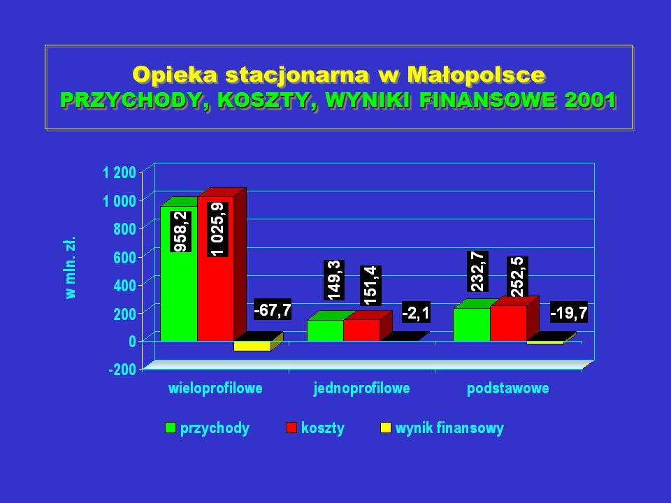 Opieka stacjonarna w Małopolsce PRZYCHODY, KOSZTY, WYNIKI FINANSOWE 2001