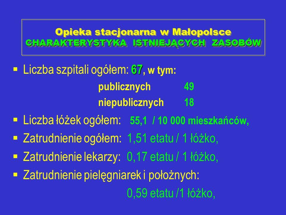 Opieka stacjonarna w Małopolsce CHARAKTERYSTYKA ISTNIEJĄCYCH ZASOBÓW