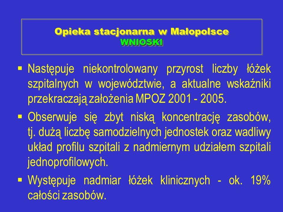 Opieka stacjonarna w Małopolsce WNIOSKI