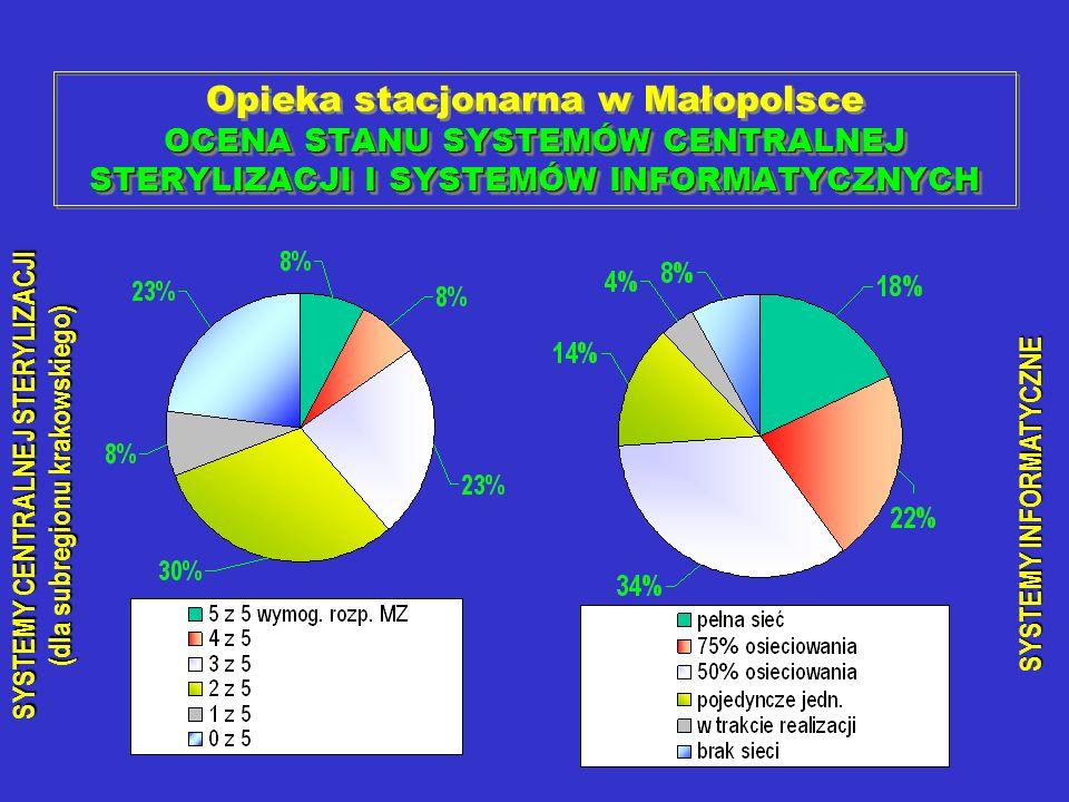 Opieka stacjonarna w Małopolsce OCENA STANU SYSTEMÓW CENTRALNEJ STERYLIZACJI I SYSTEMÓW INFORMATYCZNYCH